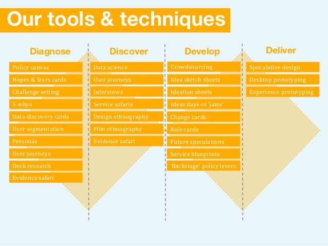 Our tools & techniques Diagnose DeliverDiscover Develop Policy canvas Hopes & fears cards Challenge setting 5 whys Data di...