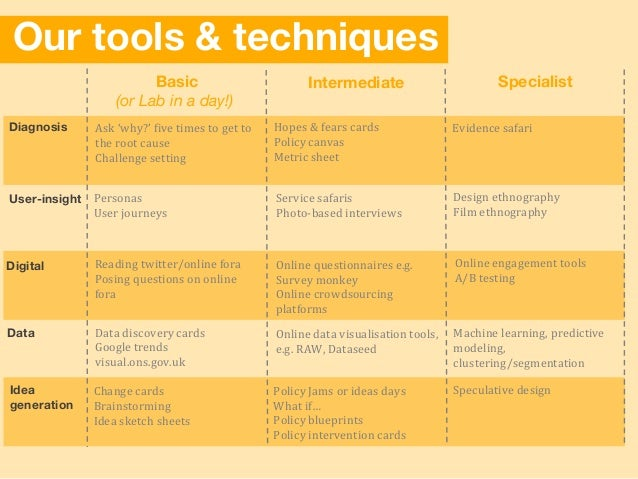 Our tools & techniques SpecialistBasic (or Lab in a day!) Intermediate User-insight Data Digital Diagnosis Idea generation...