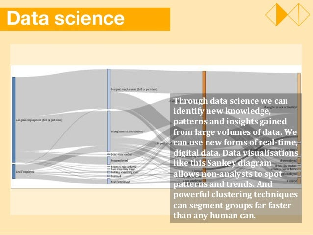 Data science Through data science we can identify new knowledge, patterns and insights gained from large volumes of data. ...