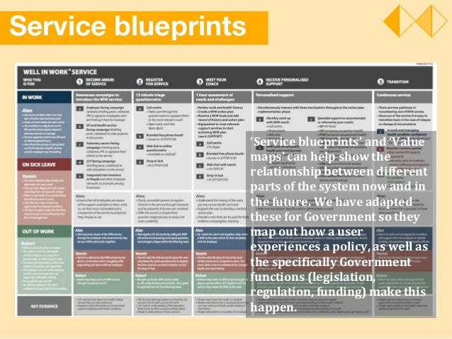 Service blueprints 'Service blueprints' and 'Value maps' can help show the relationship between different parts of the sys...