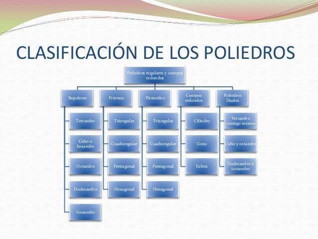 CLASIFICACIÓN DE LOS POLIEDROS                              Poliedros regulares y cuerpos                                 ...