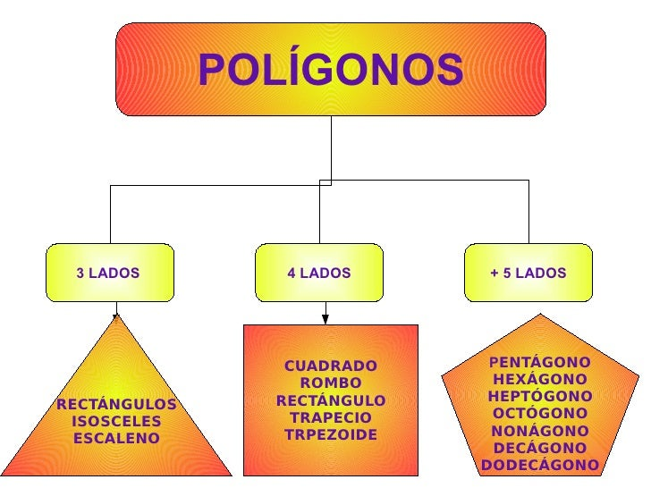 POLÍGONOS 3 LADOS  4 LADOS + 5 LADOS CUADRADO ROMBO RECTÁNGULO TRAPECIO TRPEZOIDE RECTÁNGULOS ISOSCELES ESCALENO P ENTÁGON...
