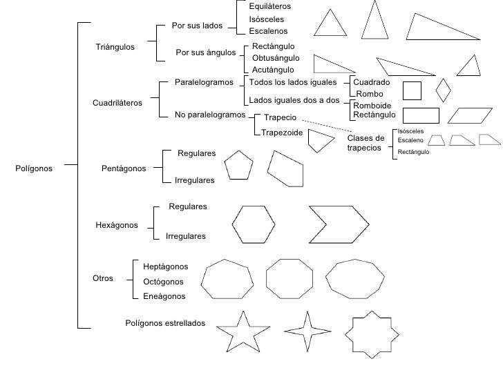 Polígonos Triángulos Cuadriláteros Pentágonos Hexágonos  Otros Heptágonos Octógonos Eneágonos Regulares Irregulares Regula...