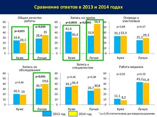 Сравнение ответов в 2013 и 2014 годах * р<0,05 статистически достоверное различие 24,8 28,4 20,1 35 0 10 20 30 40 50 60 Ху...