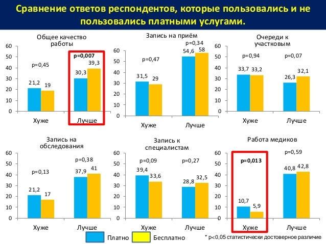 Сравнение ответов респондентов, которые пользовались и не пользовались платными услугами. * р<0,05 статистически достоверн...