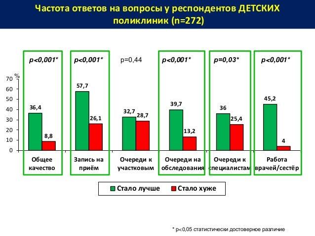 Частота ответов на вопросы у респондентов ДЕТСКИХ поликлиник (n=272) 36,4 57,7 32,7 39,7 36 45,2 8,8 26,1 28,7 13,2 25,4 4...