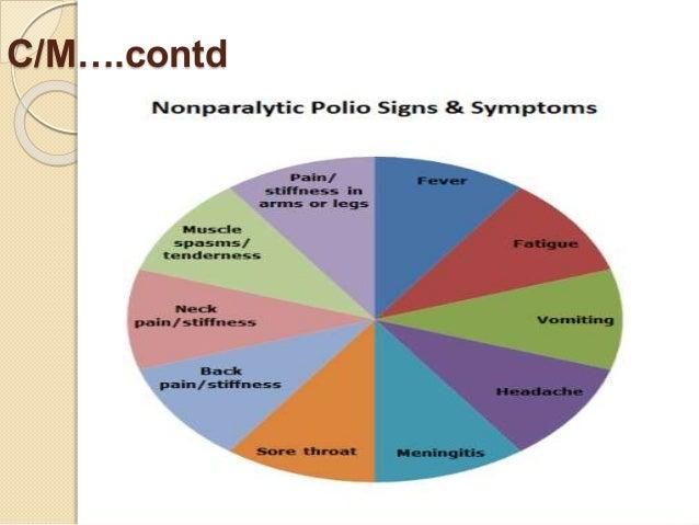 Polio myelitis - DISEASE CONDITION IN DETAIL
