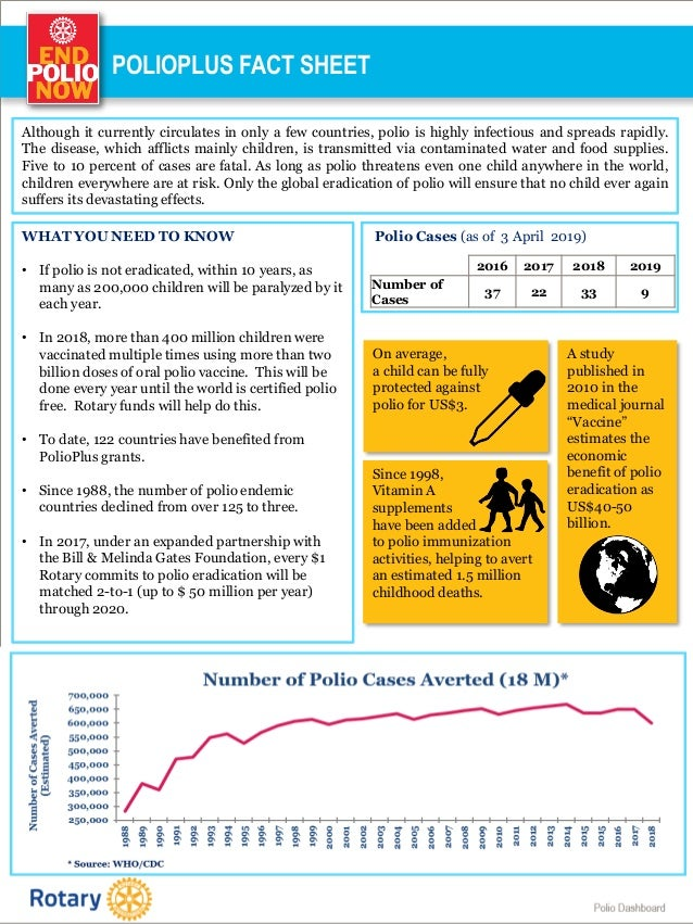 Polio Dashboard POLIOPLUS FACT SHEET Polio Cases (as of 3 April 2019) 2016 2017 2018 2019 Number of Cases 37 22 33 9 * Sou...