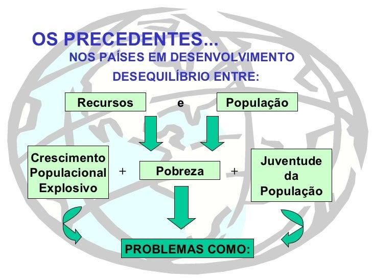 OS PRECEDENTES... NOS PAÍSES EM DESENVOLVIMENTO <ul><li>DESEQUILÍBRIO ENTRE: </li></ul>Pobreza Crescimento Populacional Ex...