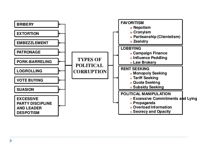 an analysis on money that corrupts politics Since 1998, opensecretsorg, a research group analyzing money in politics, has been tracking spending on lobbyists the chamber of commerce easily leads its list, having spent more than $800 million on lobbying between 1998 and 2011 the american medical association comes in second, with over.