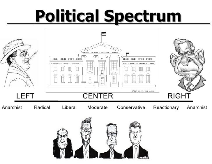 Anarchist  Radical  Liberal  Moderate  Conservative  Reactionary  Anarchist  LEFT  CENTER  RIGHT Political Spectrum