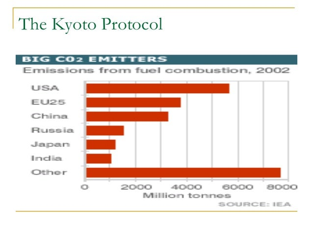 Kyoto Protocol - Targets for the first commitment period ...