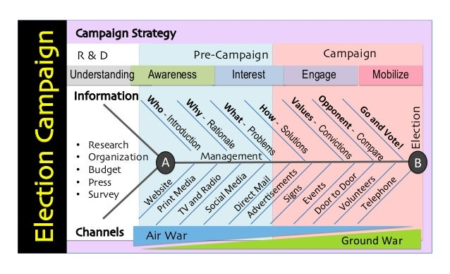 an analysis of political messages in political campaign strategies Use them for class or group discussions or your own individual analysis of ads or commercials you may be surprised by the messages and meanings  political.