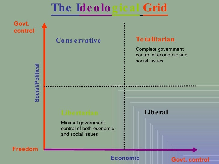 how social and economic issues are affected by the political spectrum Political spectrum, but social issues are most divisive  to inspire more  political conflict than the economic dimension  definitions of prejudice as  negative affect/feelings and recognizes that prejudice can be expressed.