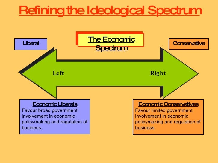 political ideology Political ideology political ideology: (1) a coherent set of ideas of on how people should live together (2) a plan of action for applying these ideas.