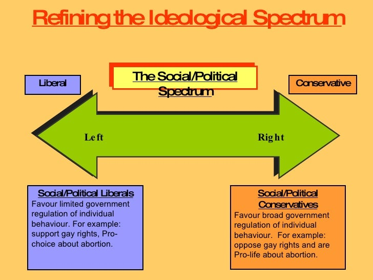 The Role of Ideology in the Policy-Making Process