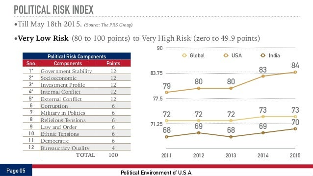 Global Political Risk Index (GPRI), February 2014