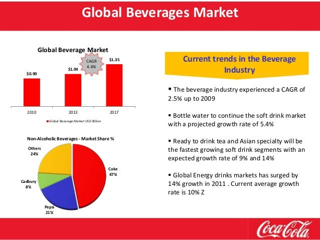 market penetration of coca cola Inca kola reached levels of 38% market penetration by 1970 became chairman of the joint venture between coke and inca kola coca-cola became the sole owner of the inca kola trademark everywhere outside peru whereas inside peru a joint-venture agreement was forged.