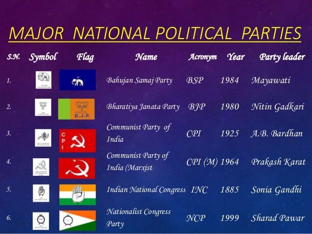 Political Party Gopal Krishna Biswas X B