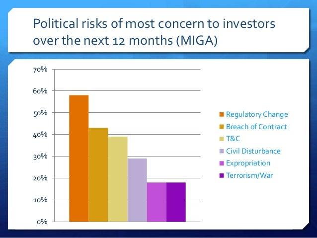 Political risks of most concern to investorsover the next 12 months (MIGA)70%60%50%                                Regulat...