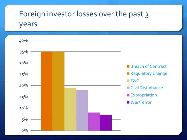Foreign investor losses over the past 3years40%35%30%                                 Breach of Contract25%               ...