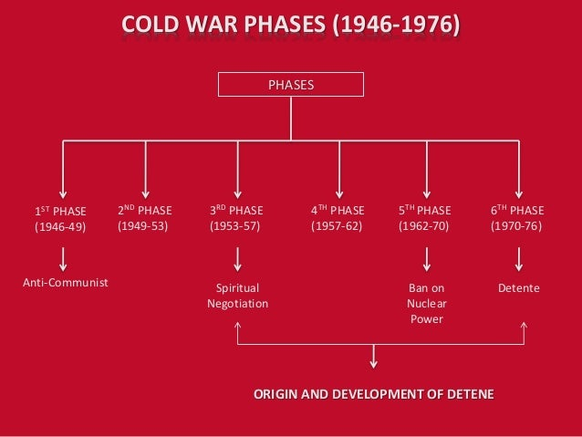 cold war progression The cold war the seeds of hostility between the united states and the ussr began near the end of world war i the bolsheviks (later communists) overthrew the.