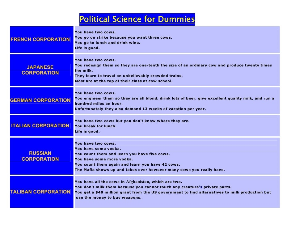 political science for dummies pdf
