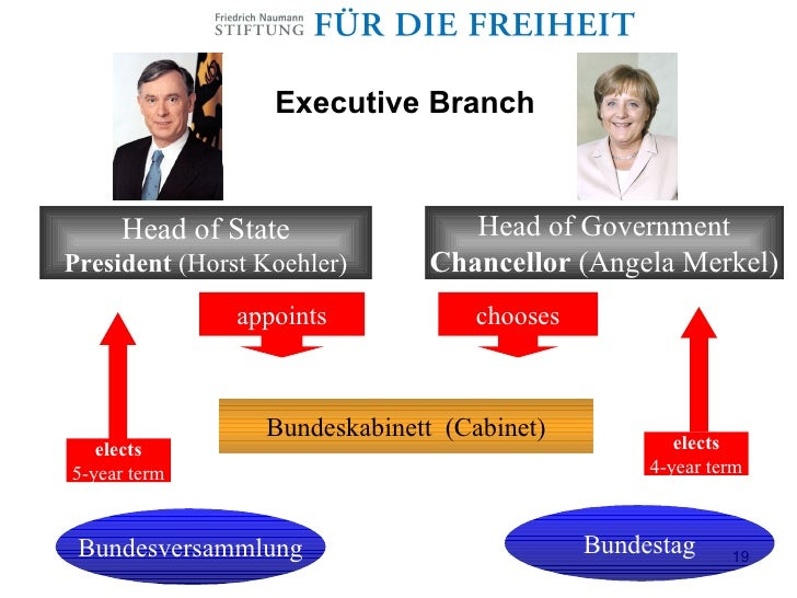 Political System And Party Coalitions In Germany