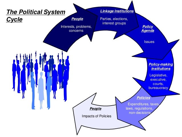policy cycle essay Describe how the policy cycle might work for texas house bill essay-writersworldcom, inc provides customers with writing services including but not limited.