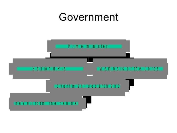 political system of gb Great britain is a parliamentary monarchy it means that there is a queen (or king) and the parliament the queen has almost no power in the country her powers.