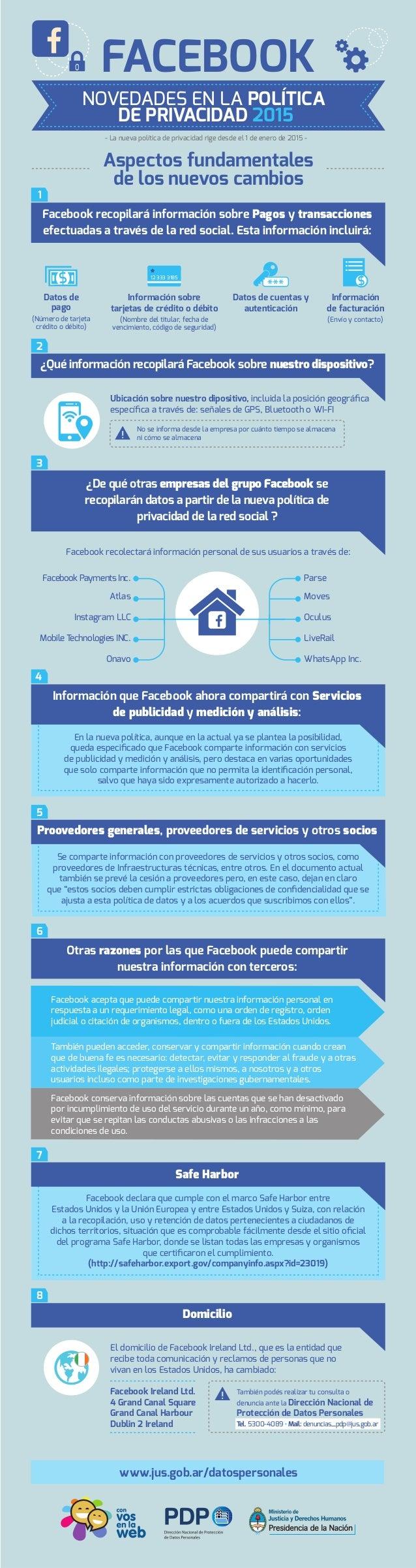 NOVEDADES EN LA POLÍTICA DE PRIVACIDAD 2015 FACEBOOK Aspectos fundamentales de los nuevos cambios Datos de pago (Número de...