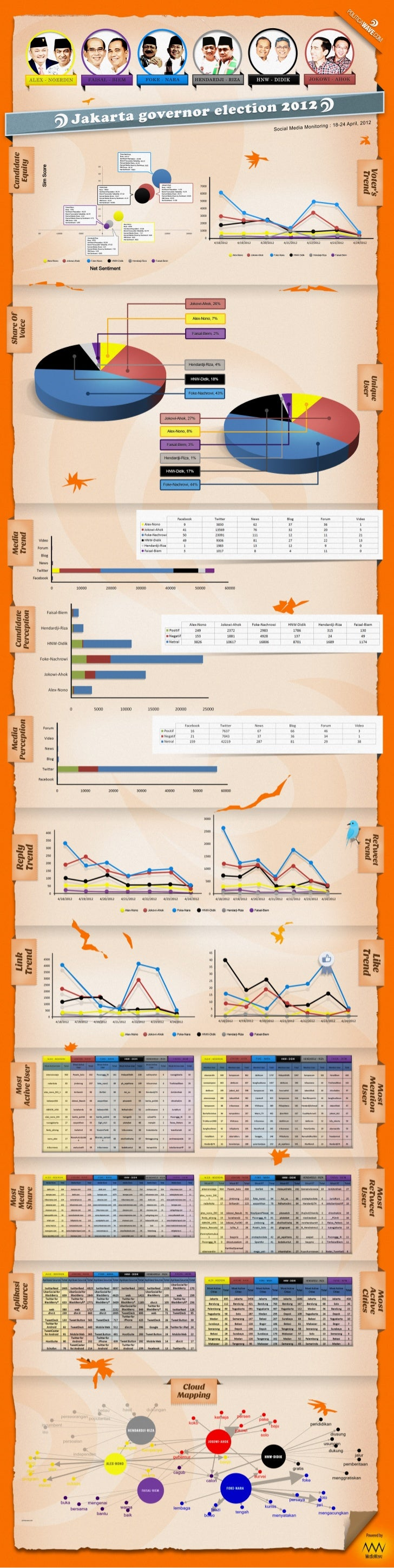 Indonesia Politic Data Trend Analysis in Social Media [Infographic]