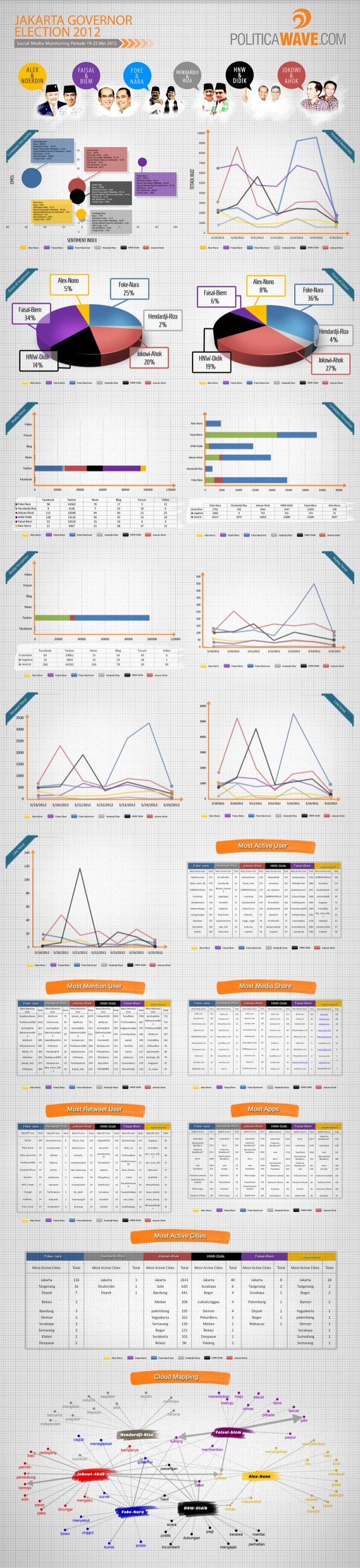 PoliticaWave Infographic [19-25 May 2012]