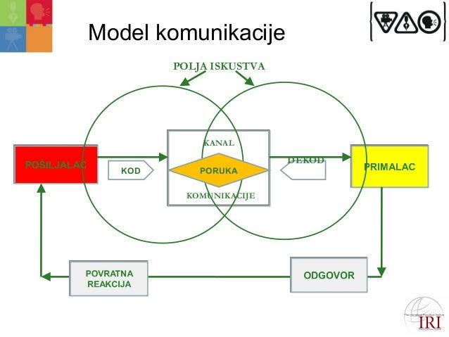 Model komunikacije  KANAL  KOD PORUKA  KOMUNIKACIJE  DEKOD  POLJA ISKUSTVA