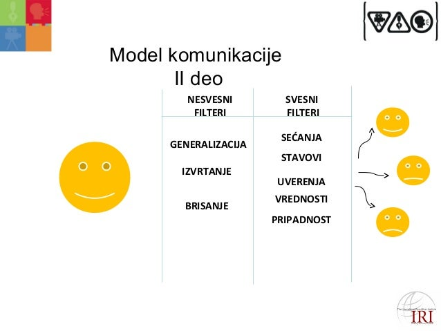 Model komunikacije  II deo  NESVESNI  FILTERI  SVESNI  FILTERI  GENERALIZACIJA  IZVRTANJE  BRISANJE  SEĆANJA  STAVOVI  UVE...
