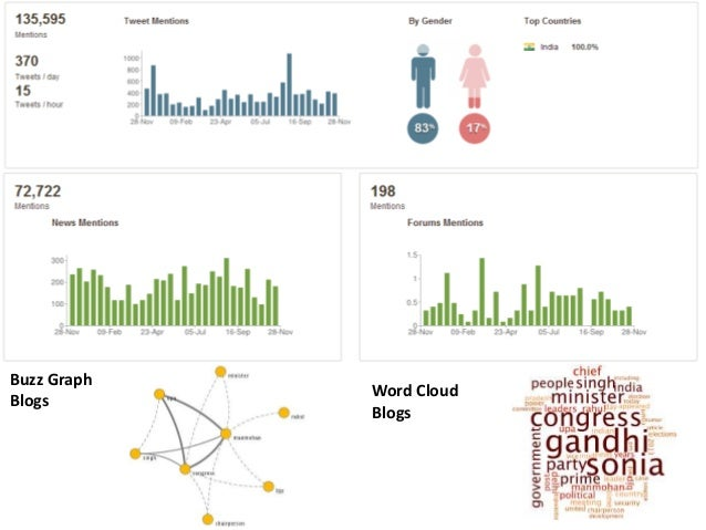 Buzz Graph Blogs  Word Cloud Blogs