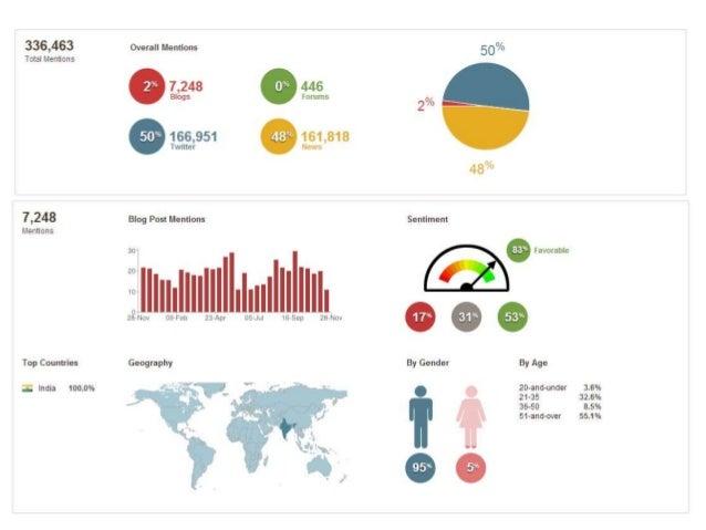 Digital Media Analysis of India's Top Political Leaders