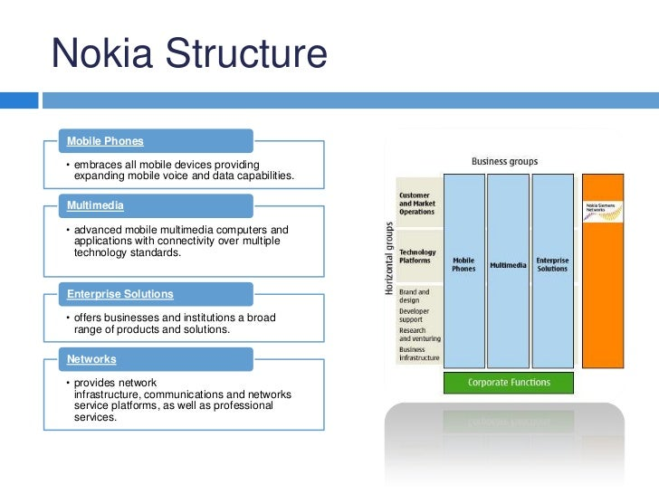 nokia s evolving organizational structure 20873918 nokia-organizational-behaviour nokia's evolution 1997: snake organization structure 14.