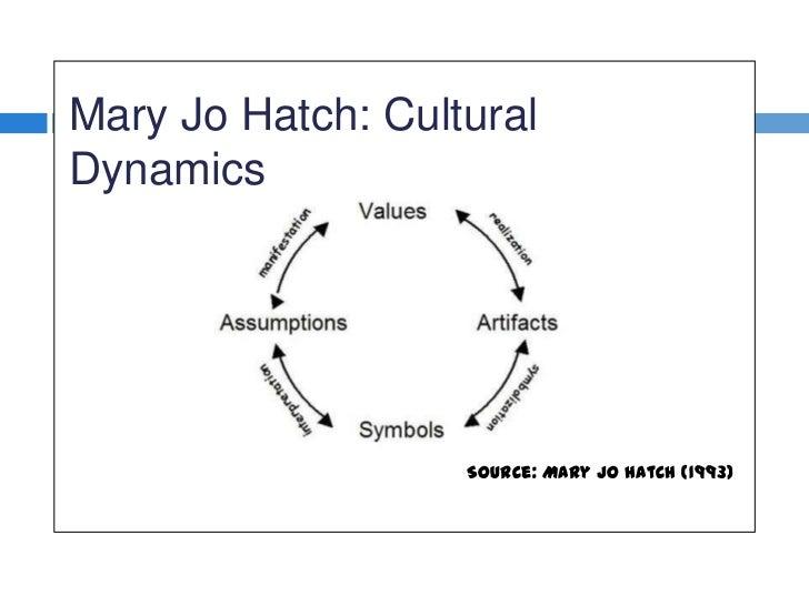 mary jo hatch vs schein Er schein konstruktivist kulturteori og videnskabsfilosofi skrevet d 16082010 af mescha vi har selv tænkt på mary jo hatch, men igen.