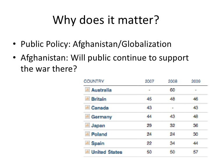 Why does it matter?<br />Public Policy: Afghanistan/Globalization<br />Afghanistan: Will public continue to support the wa...