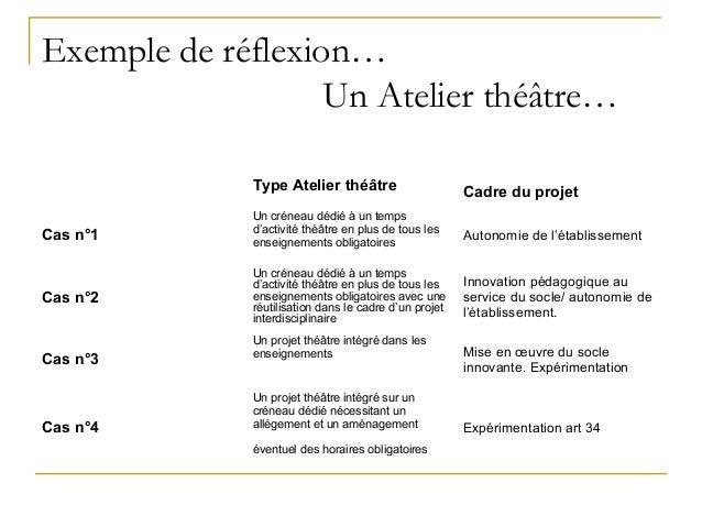 Exemple de réflexion…                   Un Atelier théâtre…             Type Atelier théâtre                      Cadre du...
