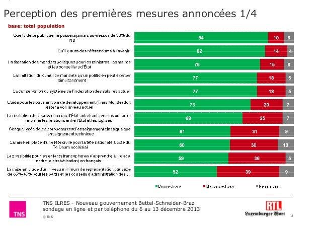 Perception des premières mesures annoncées 1/4 base: total population  TNS ILRES - Nouveau gouvernement Bettel-Schneider-B...
