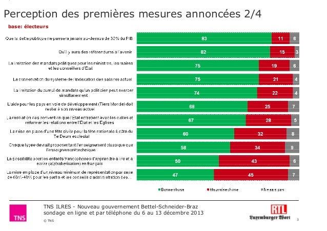 Perception des premières mesures annoncées 2/4 base: électeurs  TNS ILRES - Nouveau gouvernement Bettel-Schneider-Braz son...