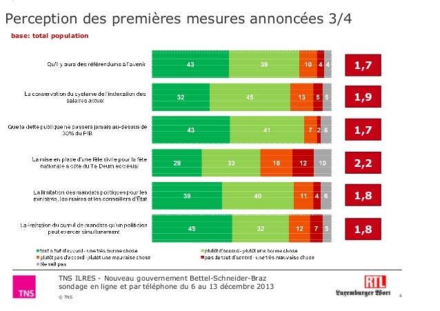 Perception des premières mesures annoncées 3/4 base: total population  1,7 1,9 1,7 2,2 1,8 1,8  TNS ILRES - Nouveau gouver...