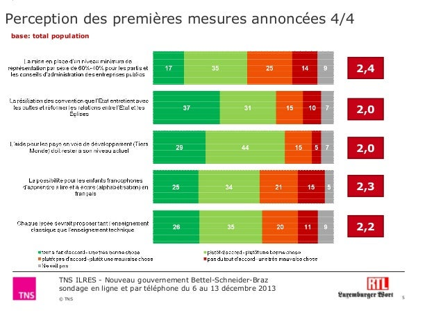 Perception des premières mesures annoncées 4/4 base: total population  2,4  2,0  2,0 2,3  2,2  TNS ILRES - Nouveau gouvern...