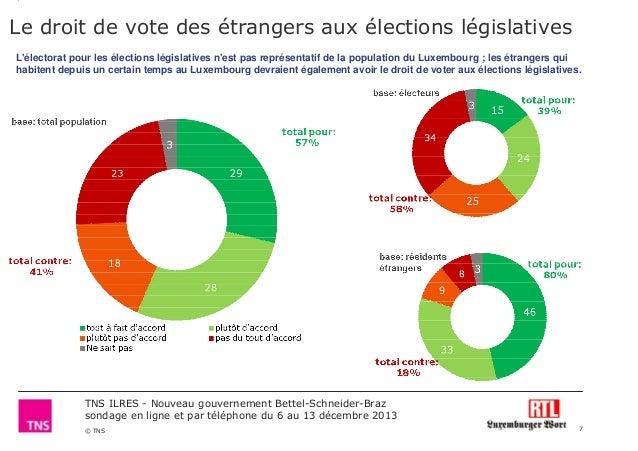 Le droit de vote des étrangers aux élections législatives L'électorat pour les élections législatives n'est pas représenta...