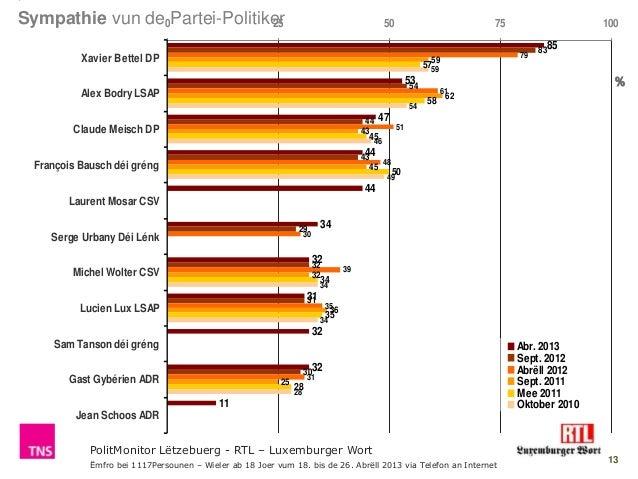 PolitMonitor Lëtzebuerg - RTL – Luxemburger WortËmfro bei 1117Persounen – Wieler ab 18 Joer vum 18. bis de 26. Abrëll 2013...