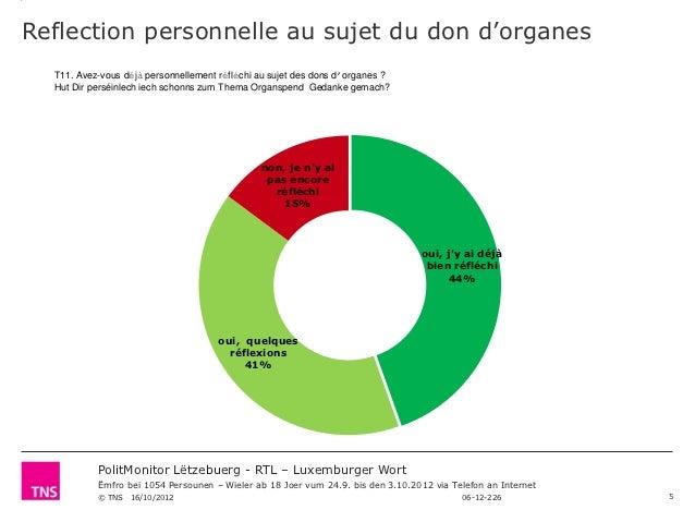 Reflection personnelle au sujet du don d'organes  T11. Avez-vous déjà personnellement réfléchi au sujet des dons d'organes...