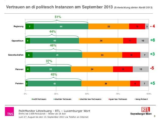 Polit monitor lëtzebuerg_-_rtl_luxemburger_wort_september_2013_volet_1_politkäpp_-_vertrauen_an_d'parteien Slide 3