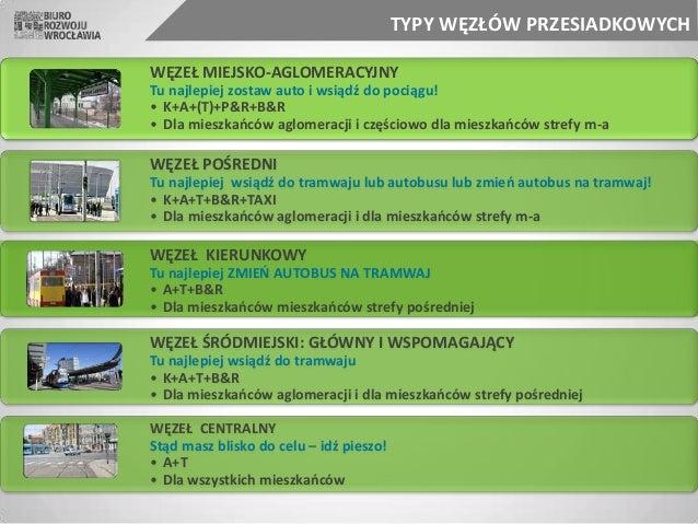 WĘZEŁ POŚREDNI Tu najlepiej wsiądź do tramwaju lub autobusu lub zmień autobus na tramwaj! • K+A+T+B&R+TAXI • Dla mieszkańc...